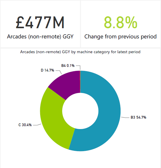 gambling statistics report arcades 2015-2020