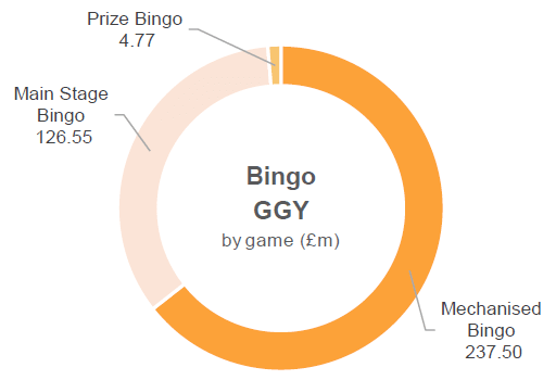 gambling statistics report bingo ggy by game 2014 2017
