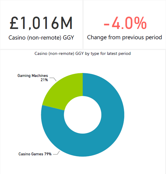 gambling statistics report casino 2015-2020