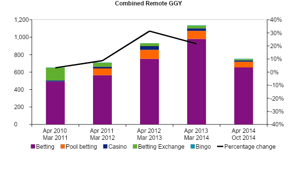 gambling statistics report combined remote ggy 2010 2015