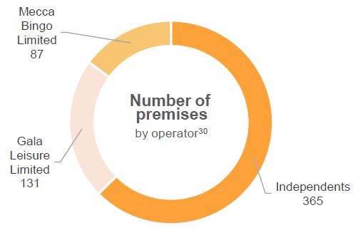gambling statistics report number of premises by operator 2014 2017