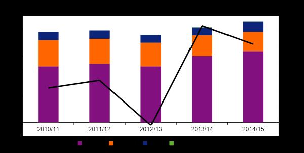gambling statistics report pool betting ggy 2010 2015