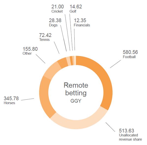 gambling statistics report remote betting activities ggy share 2013 2016