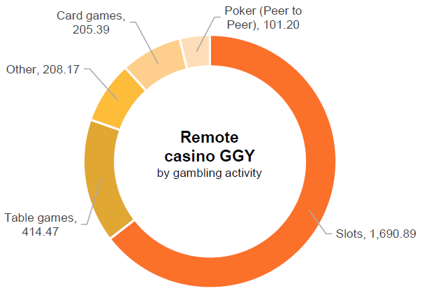 gambling statistics report remote casino gambling activities ggy share 2014 2017