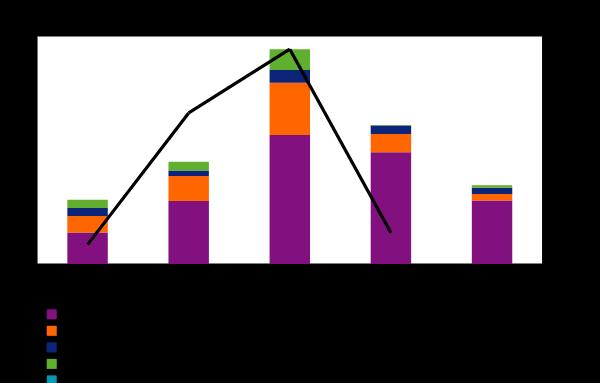 gambling statistics report remote casino ggy 2010 2015
