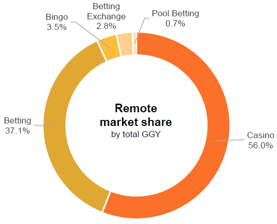 gambling statistics report remote market share by total ggy 2014 2017