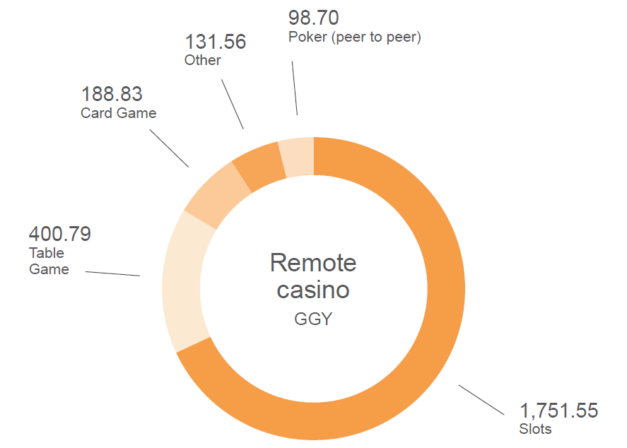 gambling statistics report remote sector gambling activities ggy share 2013 2016
